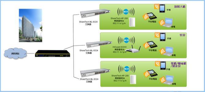 如何提高网络的稳定性?