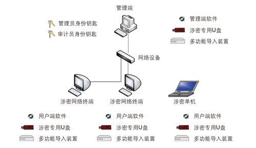 保密三合一防护系统(涉密计算机三合一系统)介绍