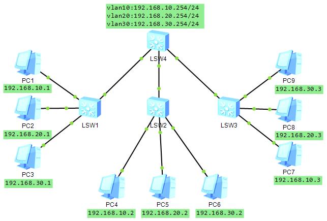 华为eNSP模拟器 第三层交换机实现vlan间通信配置实例