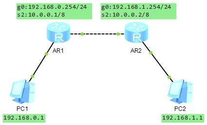 华为eNSP模拟器 帧中继 fr协议实例