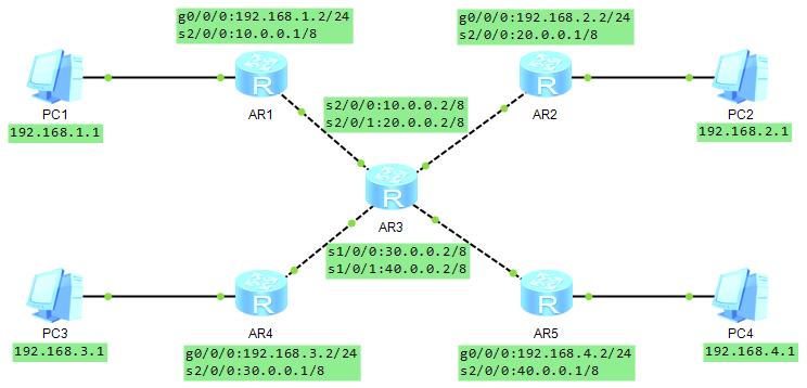 华为eNSP模拟器 bgp协议实例