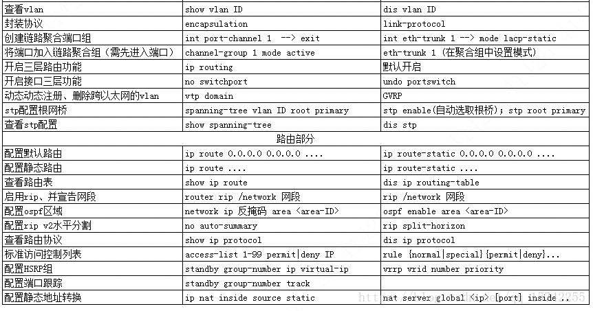 cisco、华为、H3C交换机路由器常用配置对照表